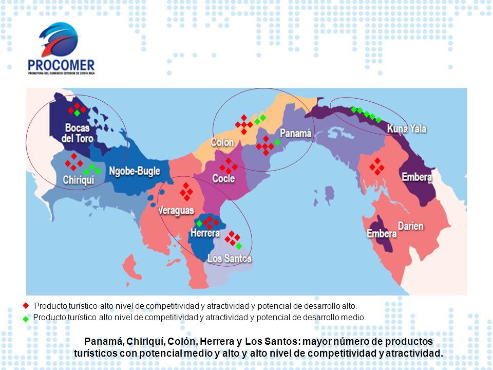 Panamá, Chiriquí, Colón, Herrera y Los Santos: mayor número de productos turísticos con potencial medio y alto y alto nivel de competitividad y atract