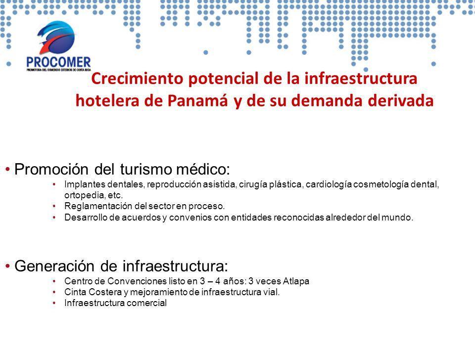 Crecimiento potencial de la infraestructura hotelera de Panamá y de su demanda derivada Promoción del turismo médico: Implantes dentales, reproducción