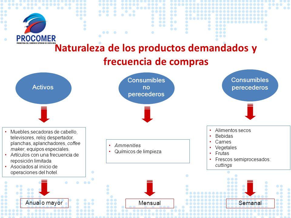 Naturaleza de los productos demandados y frecuencia de compras Consumibles no perecederos Activos Consumibles perecederos Anual o mayor Muebles,secado
