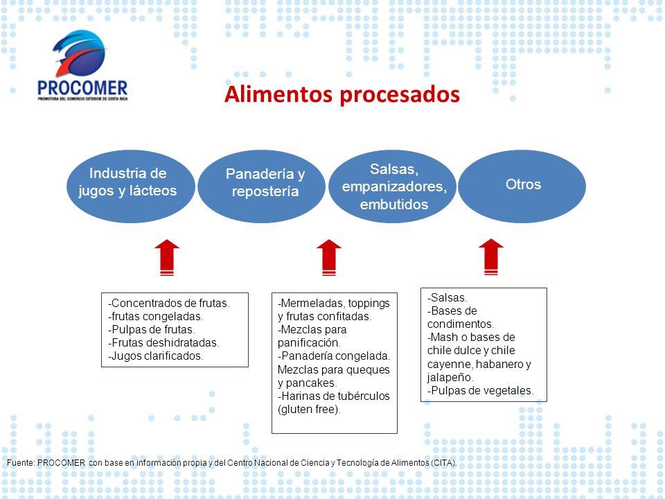 Fuente: PROCOMER con base en información propia y del Centro Nacional de Ciencia y Tecnología de Alimentos (CITA). Industria de jugos y lácteos Panade