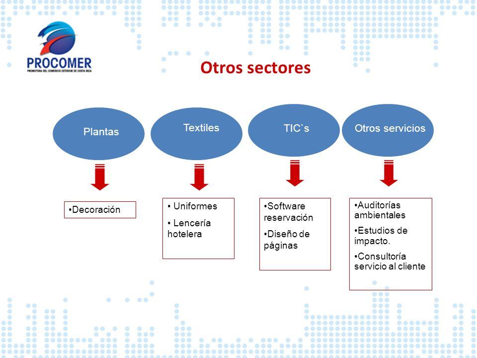 Plantas Textiles Decoración Uniformes Lencería hotelera TIC`sOtros servicios Software reservación Diseño de páginas Auditorías ambientales Estudios de