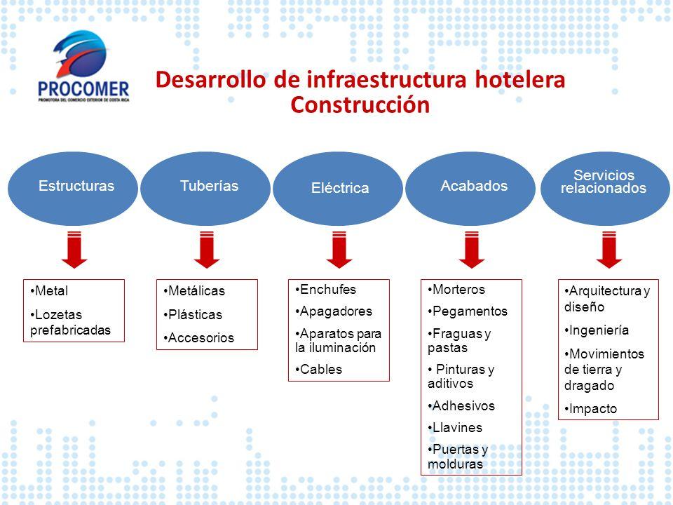 Desarrollo de infraestructura hotelera Construcción EstructurasTuberías Eléctrica Servicios relacionados Acabados Metal Lozetas prefabricadas Metálica