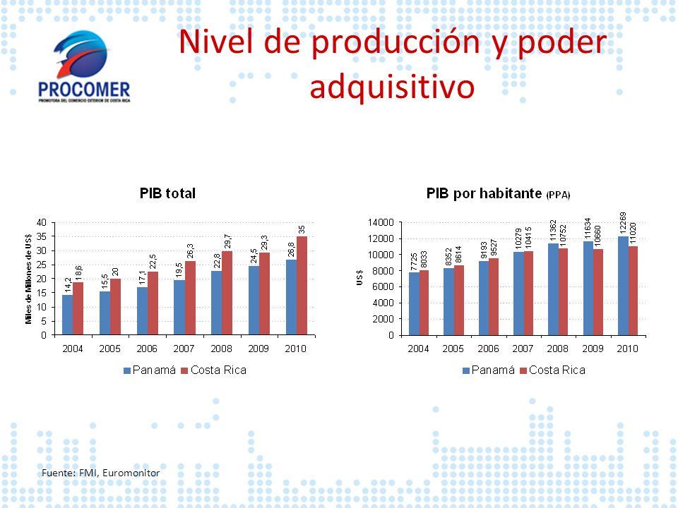 Nivel de producción y poder adquisitivo Fuente: FMI, Euromonitor