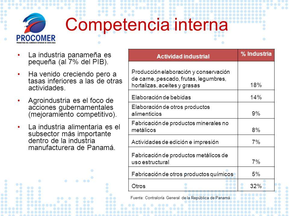 Competencia interna La industria panameña es pequeña (al 7% del PIB). Ha venido creciendo pero a tasas inferiores a las de otras actividades. Agroindu