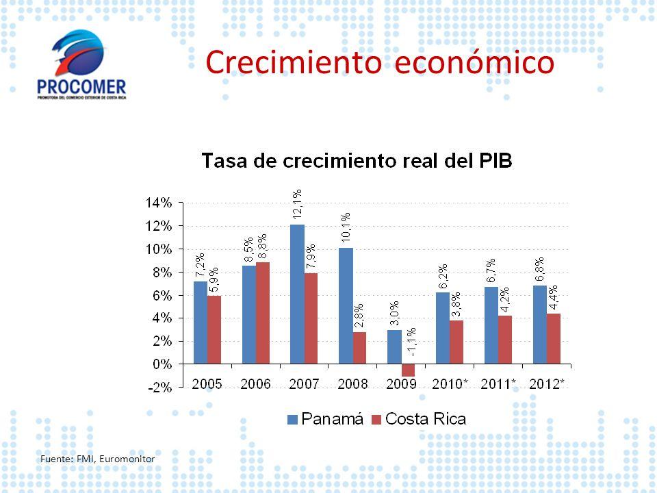 Crecimiento económico Fuente: FMI, Euromonitor