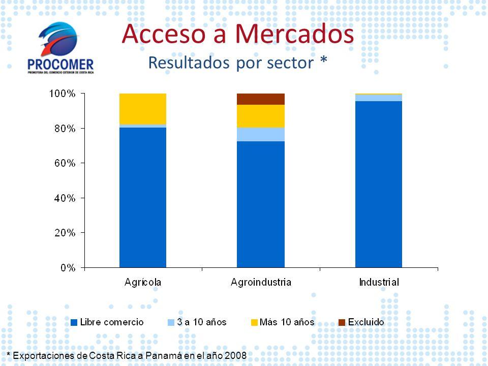 * Exportaciones de Costa Rica a Panamá en el año 2008 Acceso a Mercados Resultados por sector *