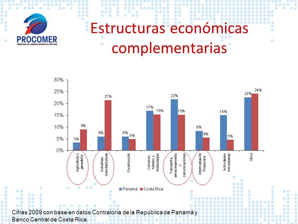 Estructuras económicas complementarias Cifras 2009 con base en datos Contraloría de la República de Panamá y Banco Central de Costa Rica.