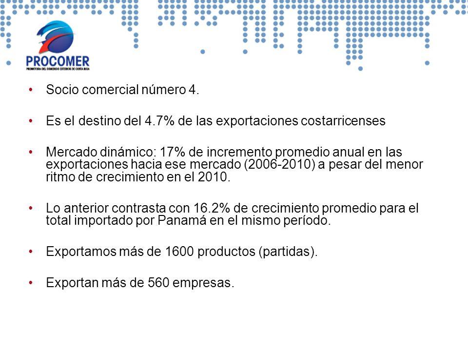 Socio comercial número 4. Es el destino del 4.7% de las exportaciones costarricenses Mercado dinámico: 17% de incremento promedio anual en las exporta