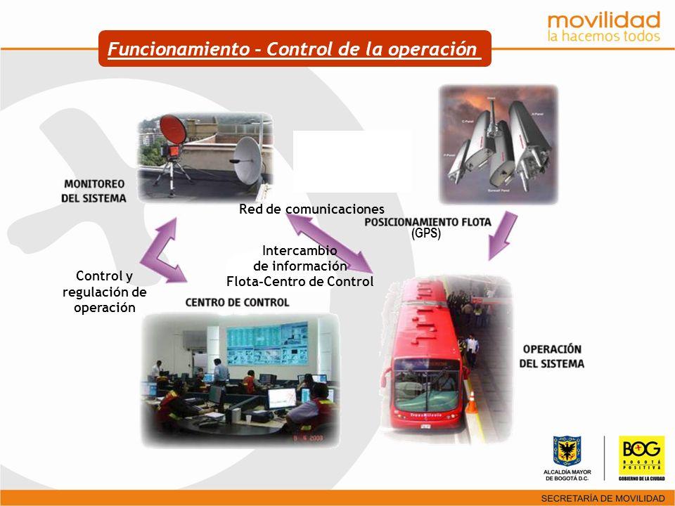 Red de comunicaciones Control y regulación de operación (GPS) Intercambio de información Flota-Centro de Control Funcionamiento - Control de la operac