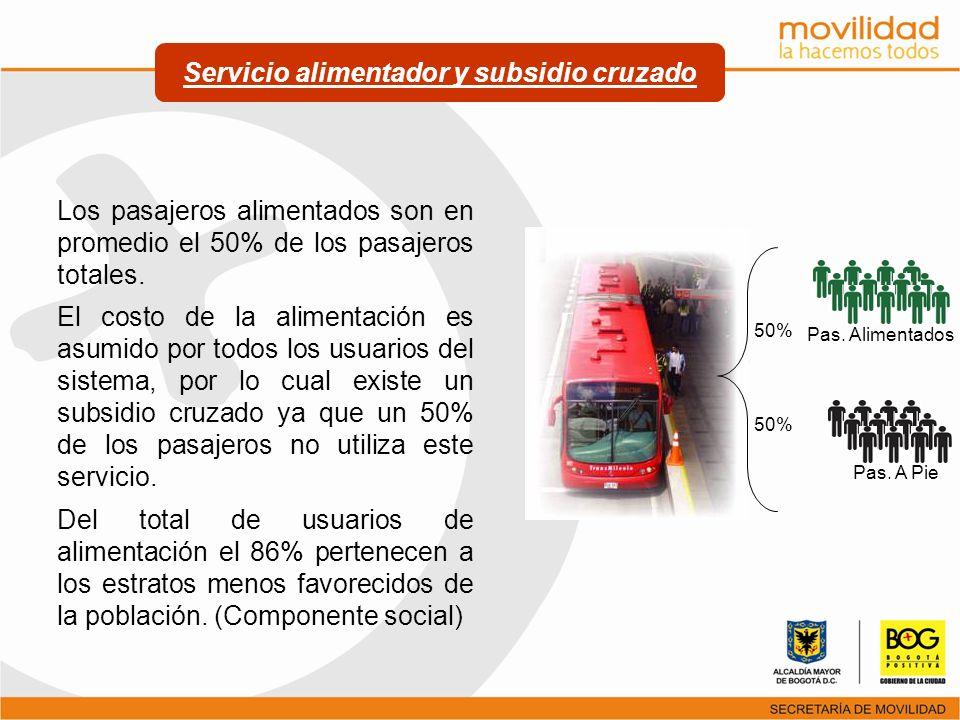 Servicio alimentador y subsidio cruzado Pas. A Pie Pas. Alimentados 50% Los pasajeros alimentados son en promedio el 50% de los pasajeros totales. El