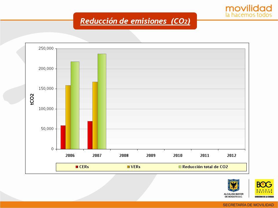 Reducción de emisiones (CO 2 )