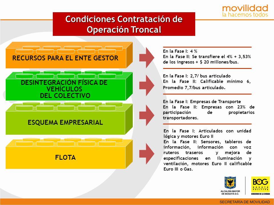 FLOTA ESQUEMA EMPRESARIAL DESINTEGRACIÓN FÍSICA DE VEHÍCULOS DEL COLECTIVO RECURSOS PARA EL ENTE GESTOR En la Fase I: 4 % En la Fase II: Se transfiere