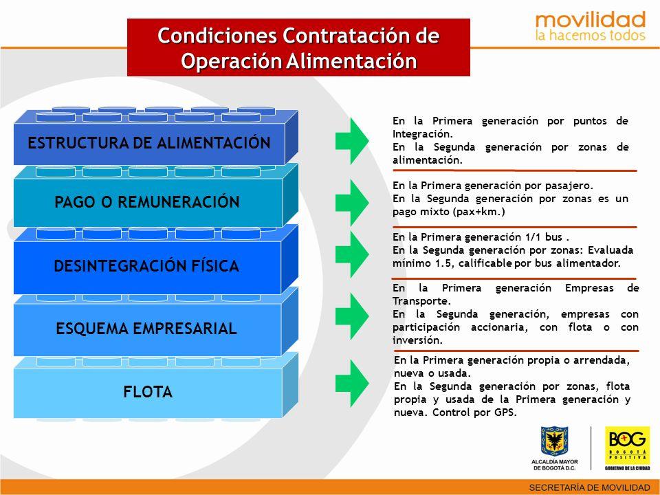 Esquema Público - Privado Sistema TransMilenio