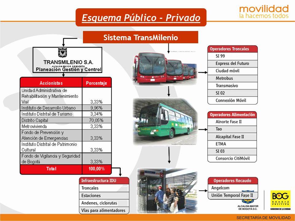 La diversificación de los negocios y actividades en torno al transporte público.