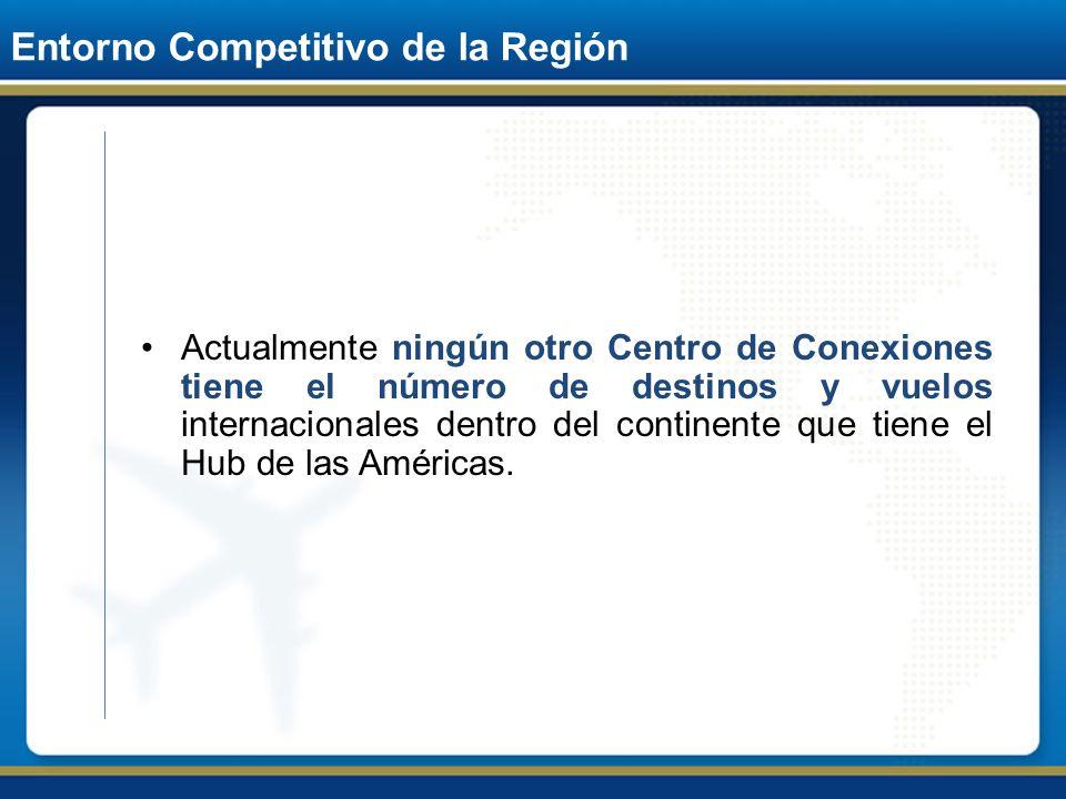 Entorno Competitivo de la Región Actualmente ningún otro Centro de Conexiones tiene el número de destinos y vuelos internacionales dentro del continen