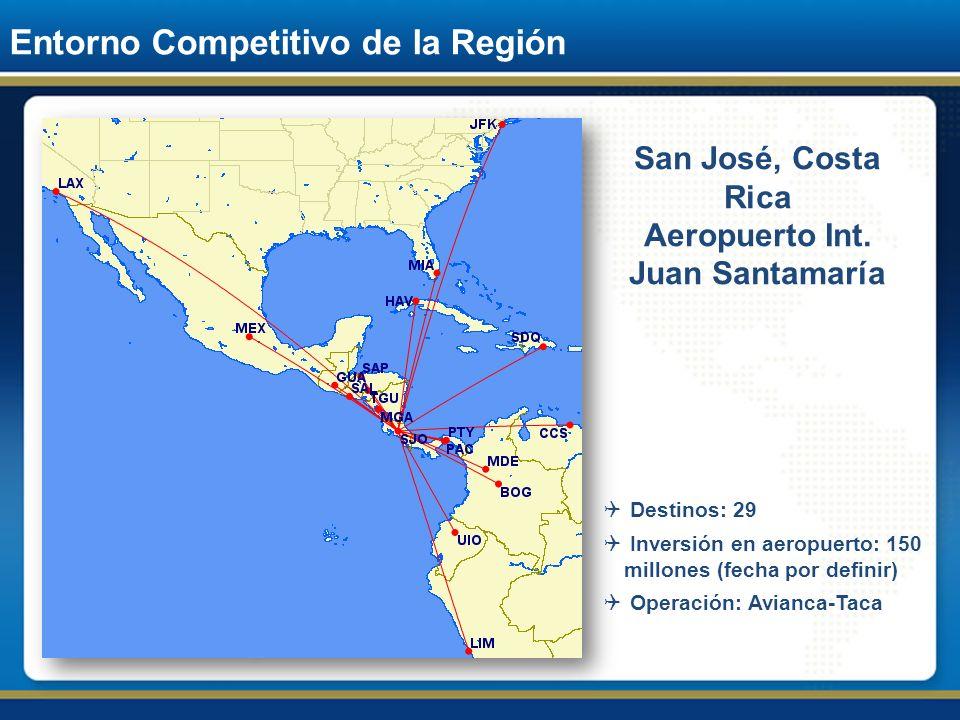 Entorno Competitivo de la Región San José, Costa Rica Aeropuerto Int. Juan Santamaría Destinos: 29 Inversión en aeropuerto: 150 millones (fecha por de
