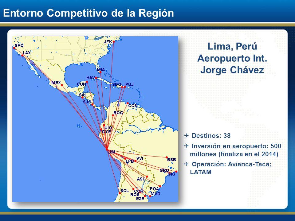 Entorno Competitivo de la Región Lima, Perú Aeropuerto Int. Jorge Chávez Destinos: 38 Inversión en aeropuerto: 500 millones (finaliza en el 2014) Oper