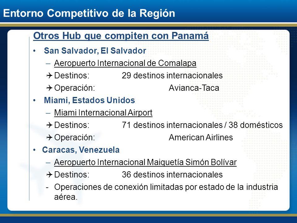 Entorno Competitivo de la Región Otros Hub que compiten con Panamá San Salvador, El Salvador –Aeropuerto Internacional de Comalapa Destinos:29 destino
