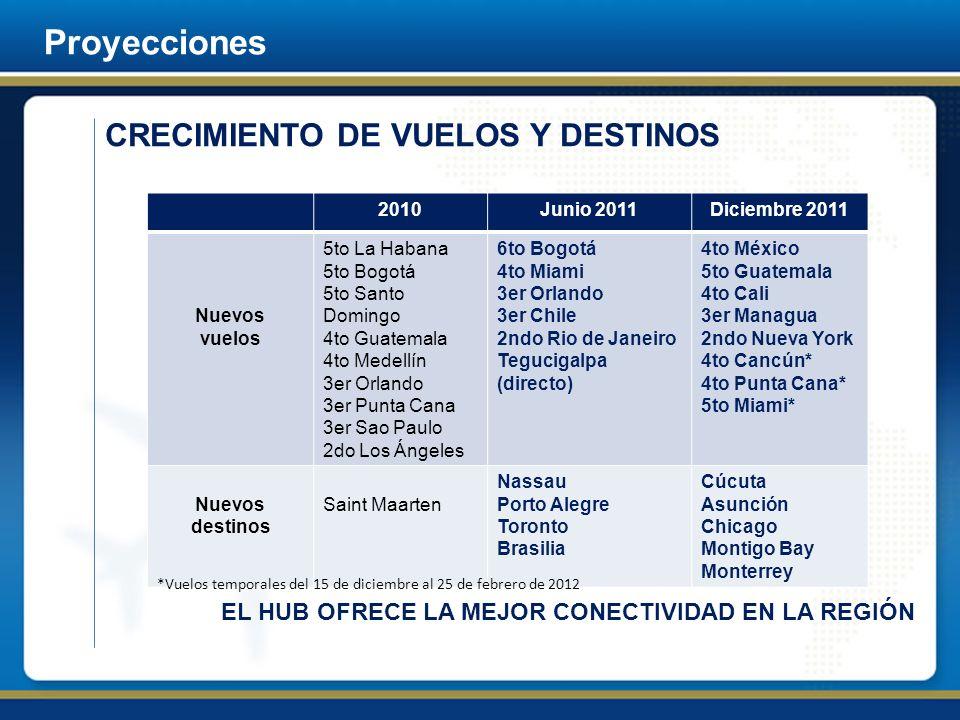 Proyecciones 2010Junio 2011Diciembre 2011 Nuevos vuelos 5to La Habana 5to Bogotá 5to Santo Domingo 4to Guatemala 4to Medellín 3er Orlando 3er Punta Ca