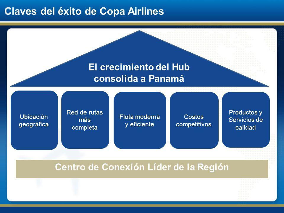 Claves del éxito de Copa Airlines El crecimiento del Hub consolida a Panamá Ubicación geográfica Red de rutas más completa Flota moderna y eficiente P