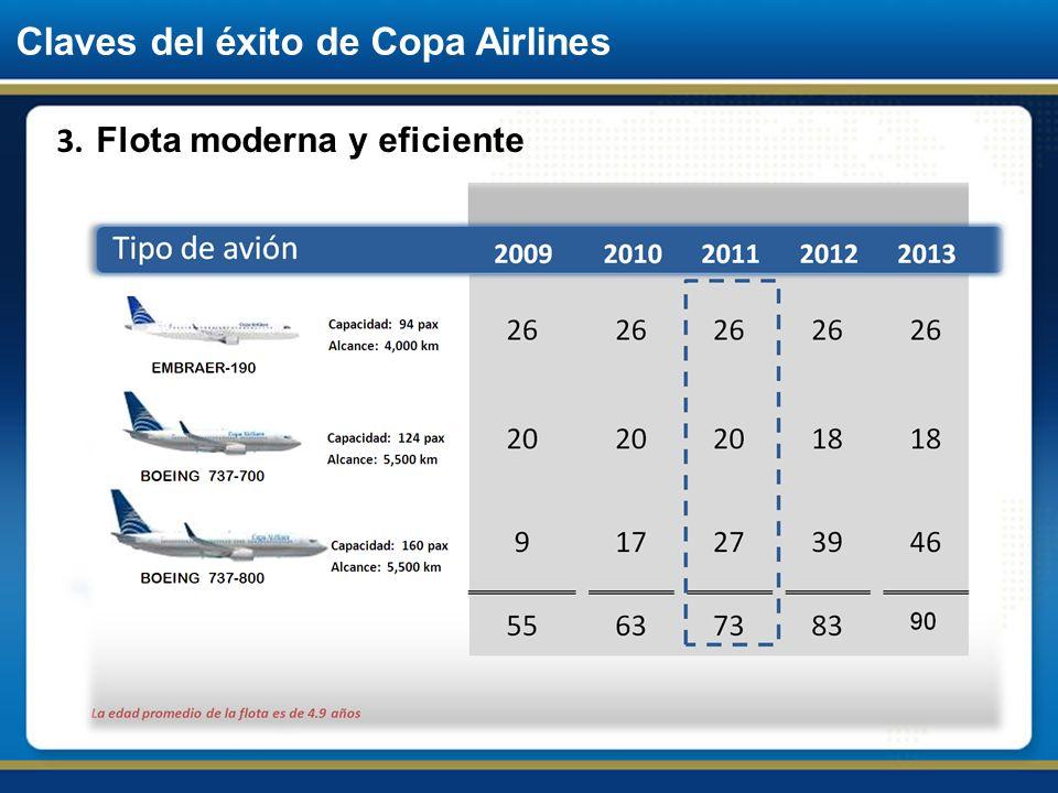 Claves del éxito de Copa Airlines 3. Flota moderna y eficiente