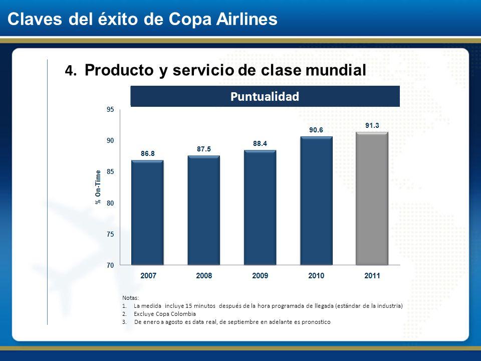 Claves del éxito de Copa Airlines 4. Producto y servicio de clase mundial Notas: 1. La medida incluye 15 minutos después de la hora programada de lleg