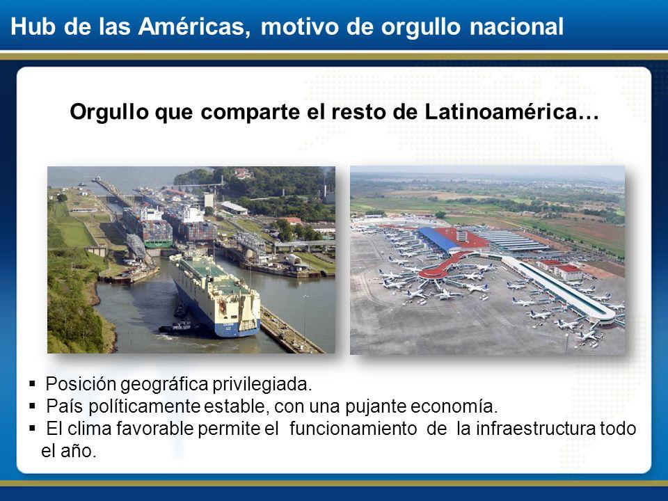 Hub de las Américas, motivo de orgullo nacional Orgullo que comparte el resto de Latinoamérica… Posición geográfica privilegiada. País políticamente e
