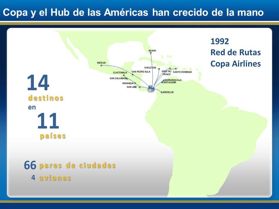 Copa y el Hub de las Américas han crecido de la mano 1997 Red de Rutas Copa Airlines