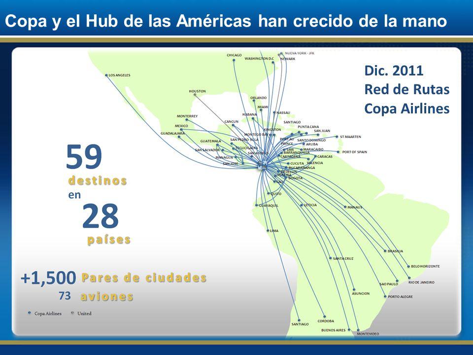 Copa y el Hub de las Américas han crecido de la mano En Junio de 2011, Copa Airlines inaugura 2 bancos de vuelos adicionales, pasando así de 4 a 6 bancos de vuelos diarios.