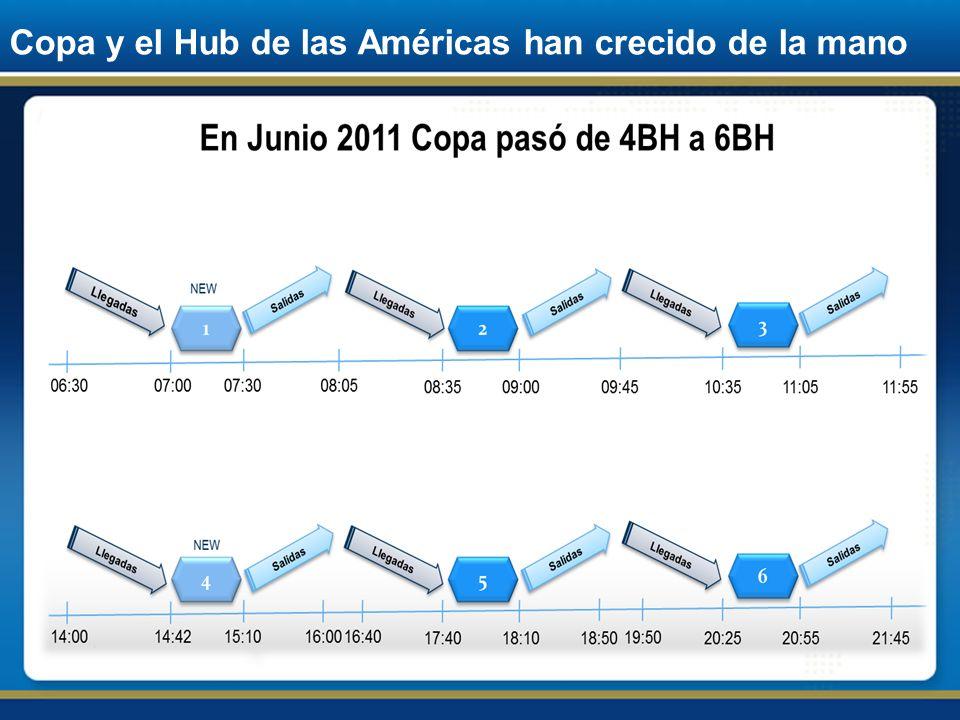 Claves del éxito de Copa Airlines El crecimiento del Hub consolida a Panamá Ubicación geográfica Red de rutas más completa Flota moderna y eficiente Productos y Servicios de calidad Centro de Conexión Líder de la Región Costos competitivos
