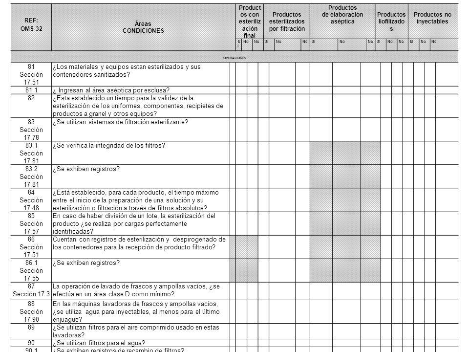 REF: OMS 32 Áreas CONDICIONES Product os con esteriliz ación final Productos esterilizados por filtración Productos de elaboración aséptica Productos