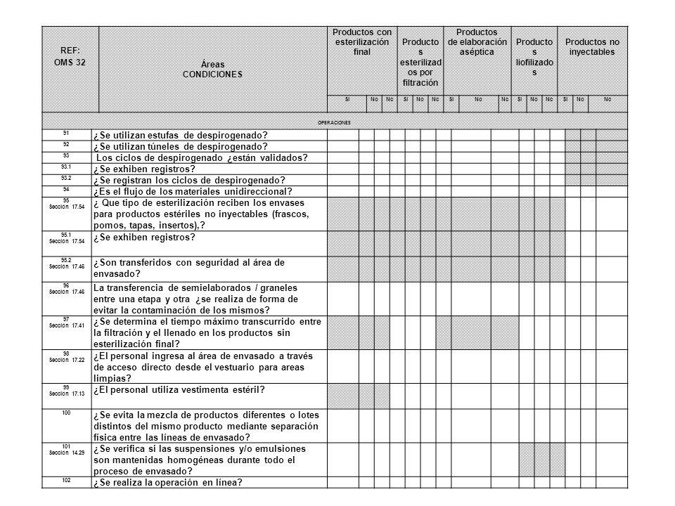 REF: OMS 32 Áreas CONDICIONES Productos con esterilización final Producto s esterilizad os por filtración Productos de elaboración aséptica Producto s