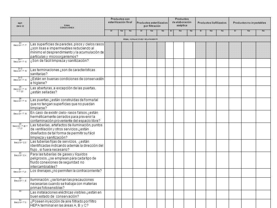 REF: OMS 32 Áreas CONDICIONES Productos con esterilización finalProductos esterilizados por filtración Productos de elaboración aséptica Productos liofilizados Productos no inyectables SiNoNcSiNoNcSiNoNcSiNoNcSiNoNc ÁREAS, INSTALACIONES Y EQUIPAMIENTO 35 Sección 17.3 Las áreas clase D ¿poseen filtros de alta eficacia.