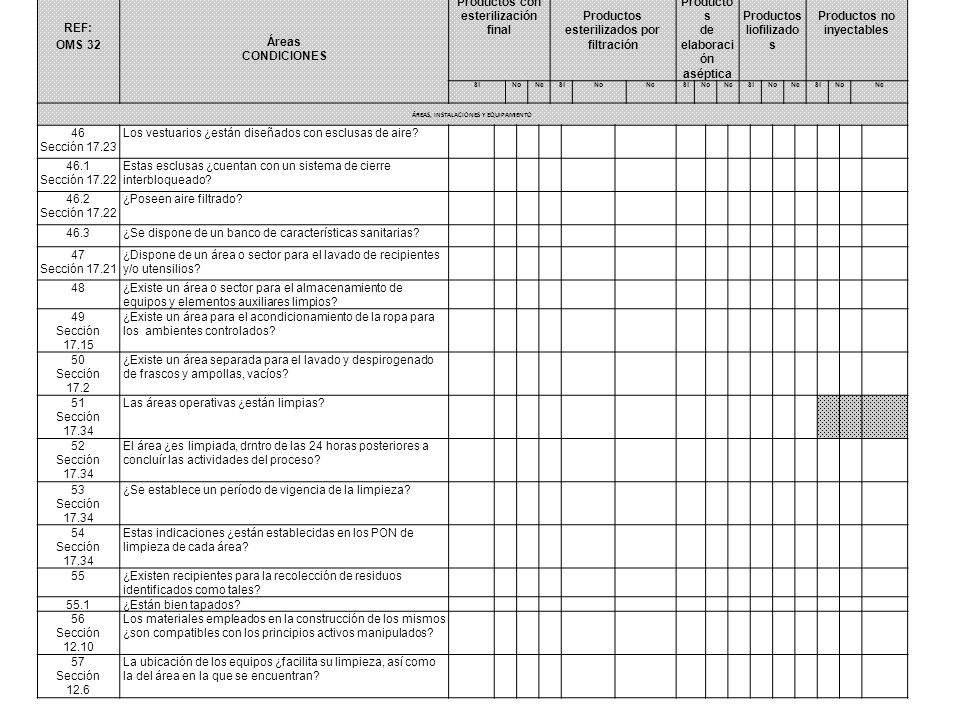 REF: OMS 32 Áreas CONDICIONES Productos con esterilización finalProductos esterilizados por filtración Productos de elaboració n aséptica Productos liofilizados Productos no inyectables SiNoNcSiNoNcSiNoNcSiNoNcSiNoNc ÁREAS, INSTALACIONES Y EQUIPAMIENTO 58 Sección 12.5 Todos los instrumentos de medición ¿son del rango y precisión adecuados.