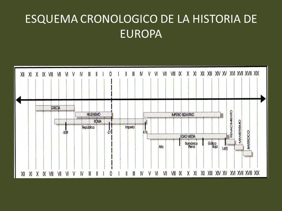 ESQUEMA CRONOLOGICO DE LA HISTORIA DE EUROPA