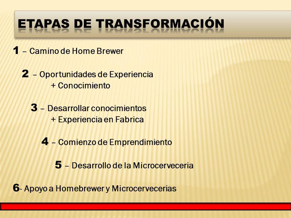 1 – Camino de Home Brewer 2 – Oportunidades de Experiencia + Conocimiento 3 – Desarrollar conocimientos + Experiencia en Fabrica 4 – Comienzo de Emprendimiento 5 – Desarrollo de la Microcerveceria 6 - Apoyo a Homebrewer y Microcervecerias