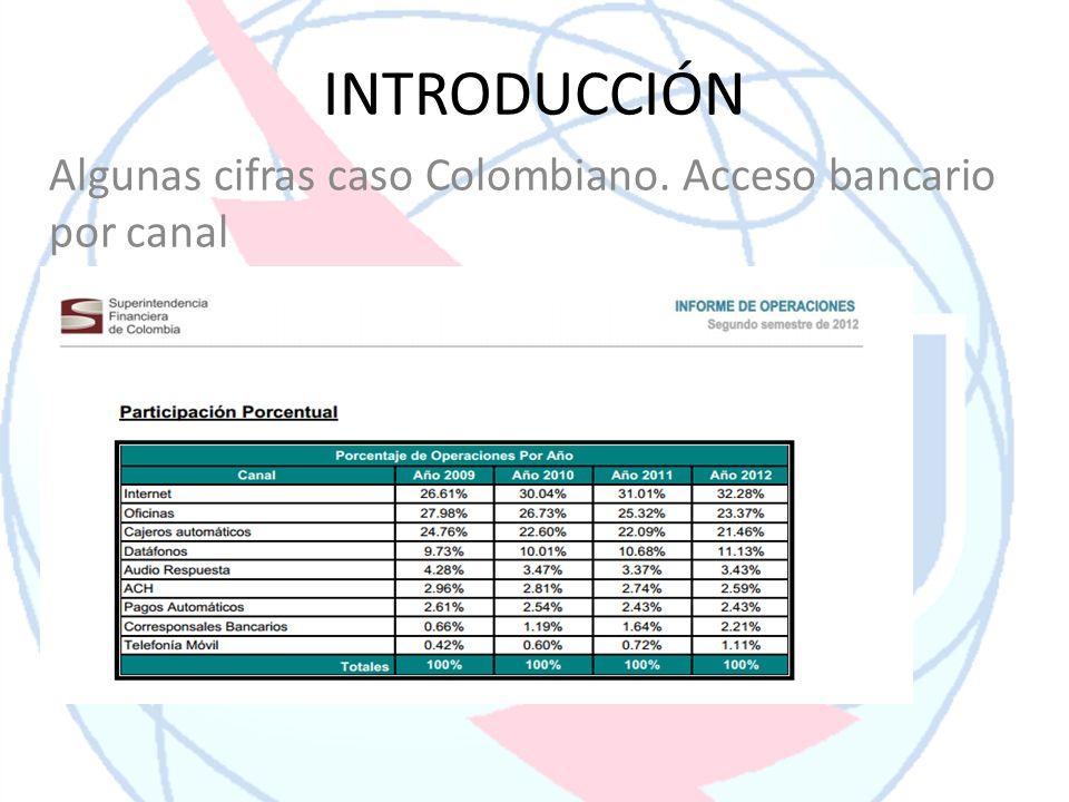 INTRODUCCIÓN Algunas cifras caso Colombiano. Acceso bancario por canal