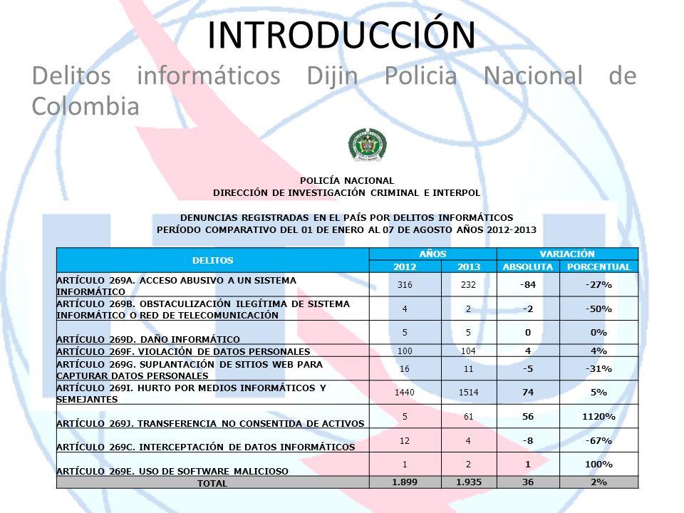 INTRODUCCIÓN Delitos informáticos Dijin Policia Nacional de Colombia POLICÍA NACIONAL DIRECCIÓN DE INVESTIGACIÓN CRIMINAL E INTERPOL DENUNCIAS REGISTR