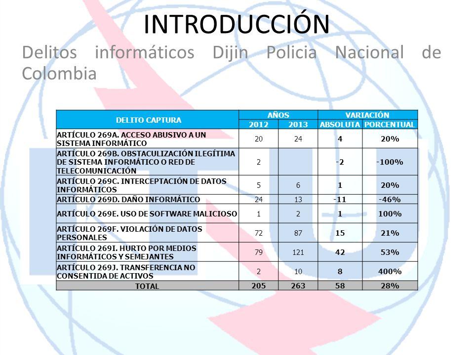 INTRODUCCIÓN Delitos informáticos Dijin Policia Nacional de Colombia DELITO CAPTURA AÑOSVARIACIÓN 20122013ABSOLUTAPORCENTUAL ARTÍCULO 269A. ACCESO ABU
