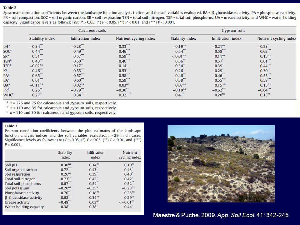 Maestre & Puche. 2009. App. Soil Ecol. 41: 342-245