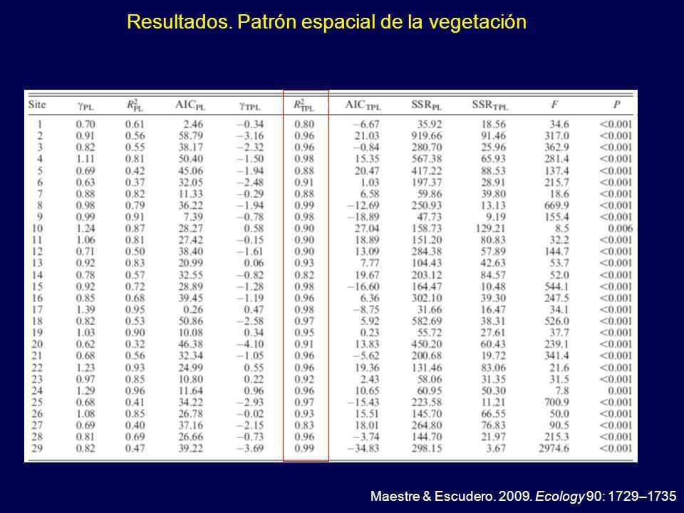 Resultados. Patrón espacial de la vegetación Maestre & Escudero. 2009. Ecology 90: 1729–1735