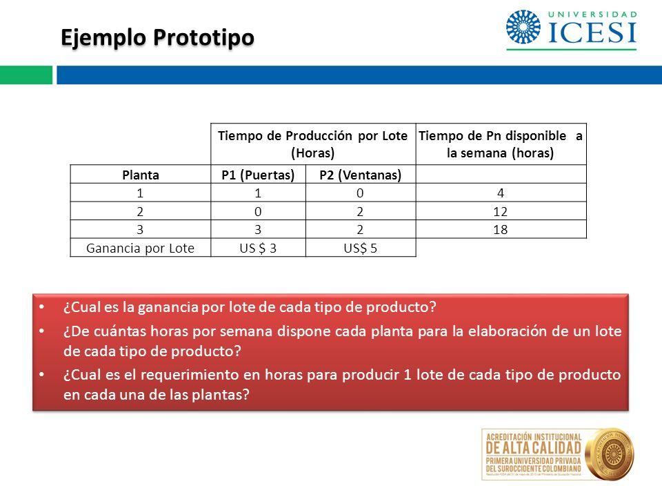Ejemplo Prototipo Tiempo de Producción por Lote (Horas) Tiempo de Pn disponible a la semana (horas) PlantaP1 (Puertas)P2 (Ventanas) 1104 20212 33218 Ganancia por LoteUS $ 3US$ 5 ¿Cual es la ganancia por lote de cada tipo de producto.