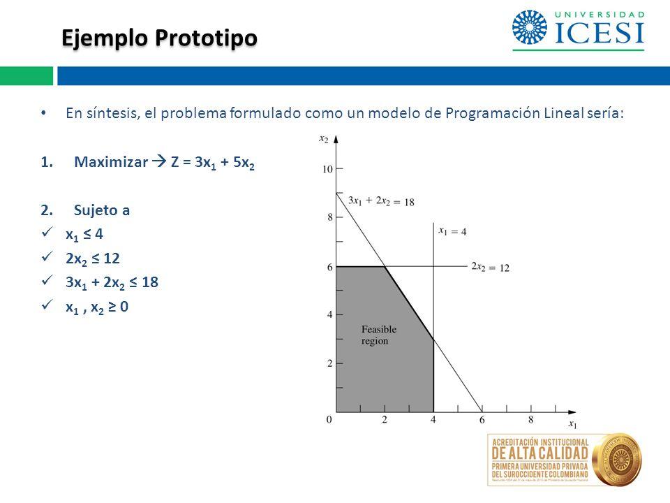 En síntesis, el problema formulado como un modelo de Programación Lineal sería: 1.Maximizar Z = 3x 1 + 5x 2 2.Sujeto a x 1 4 2x 2 12 3x 1 + 2x 2 18 x 1, x 2 0