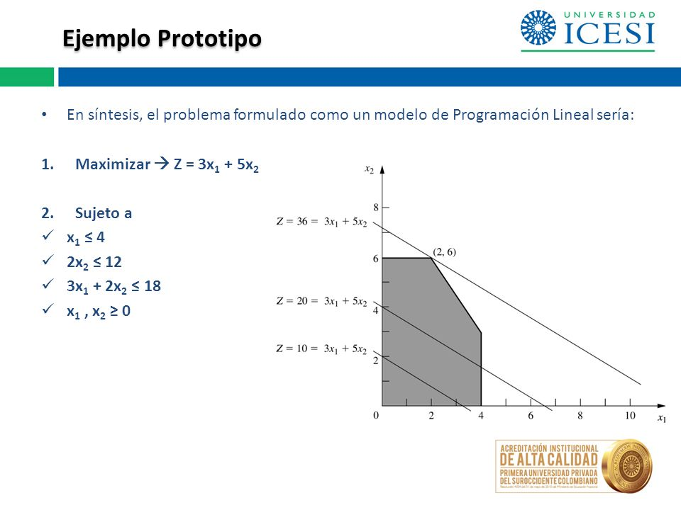 En síntesis, el problema formulado como un modelo de Programación Lineal sería: 1.Maximizar Z = 3x 1 + 5x 2 2.Sujeto a x 1 4 2x 2 12 3x 1 + 2x 2 18 x 1, x 2 0 Ejemplo Prototipo