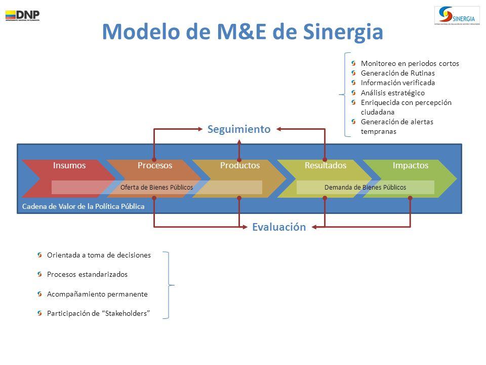 El esquema de seguimiento se basa en una visión piramidal, basada en los roles y competencias Estratégico: En función de los temas que requieren altos niveles de coordinación intersectorial Sectorial: En función de los temas que se desarrollan en el marco de las competencias sectoriales y sus entidades adscritas Gestión: En función de los temas que permiten comparar la gestión de las entidades Diego Dorado Ddorado@dnp.gov.co