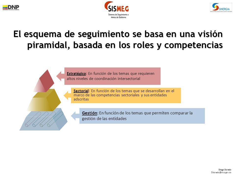 Una buena gerencia pública se debe reflejar en los indicadores de gestión Análisis periódico de variables comunes entre las entidades, que reflejen una gestión más eficiente y oportuna.
