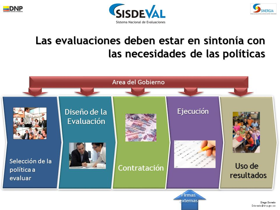 Evaluación de Impacto Evaluación de Resultados Evaluación Operaciones Evaluación Ejecutiva Insumos Procesos Productos Resultados Impacto Evaluación Institucional Portafolio amplio de Metodologías de Evaluación de acuerdo a las necesidades del Programa ….