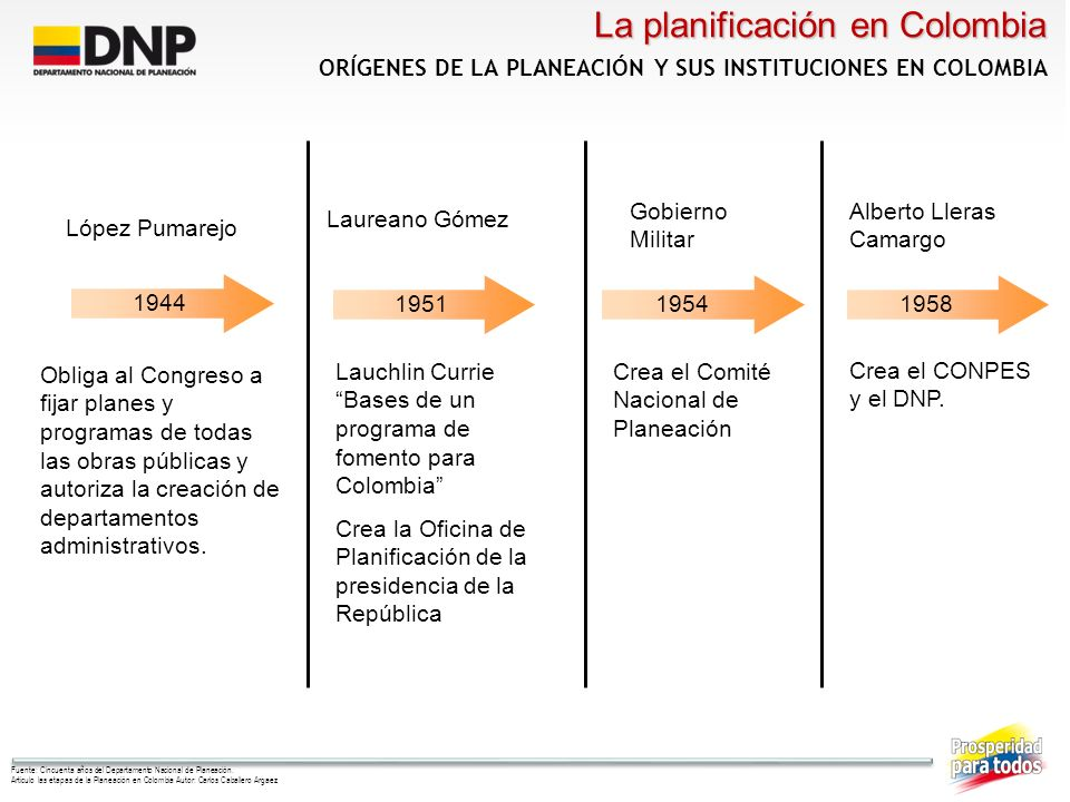 1961 Plan Decenal de Desarrollo Propone incremento sustancial en la Inversión Pública Redistribución del ingreso Generación de empleo Fuente: Cincuenta años del Departamento Nacional de Planeación.