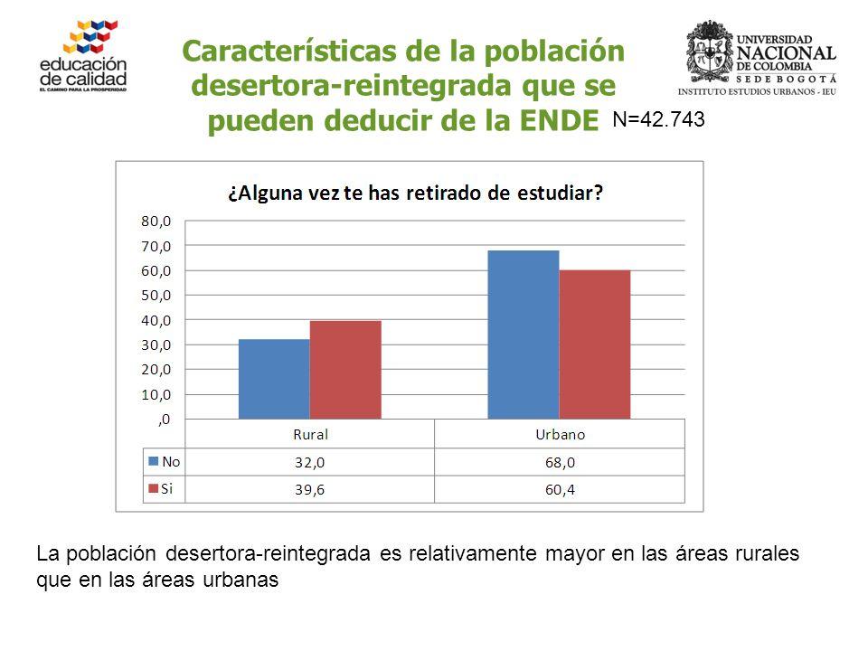 Características de la población desertora-reintegrada que se pueden deducir de la ENDE La población desertora-reintegrada es relativamente mayor en las áreas rurales que en las áreas urbanas N=42.743