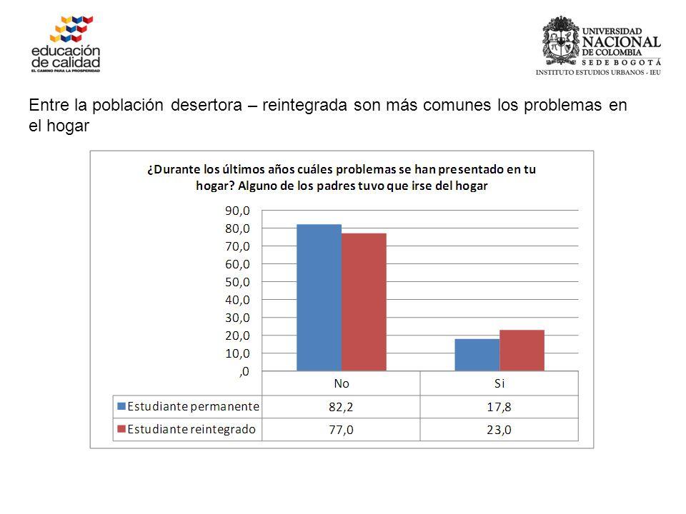Entre la población desertora – reintegrada son más comunes los problemas en el hogar